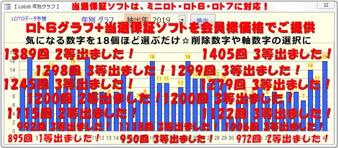 ロト6予想グラフ